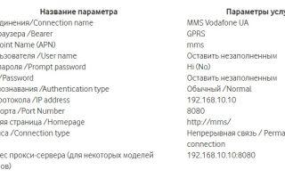 Настройка и просмотр MMS сообщений Водафон и МТС Украина